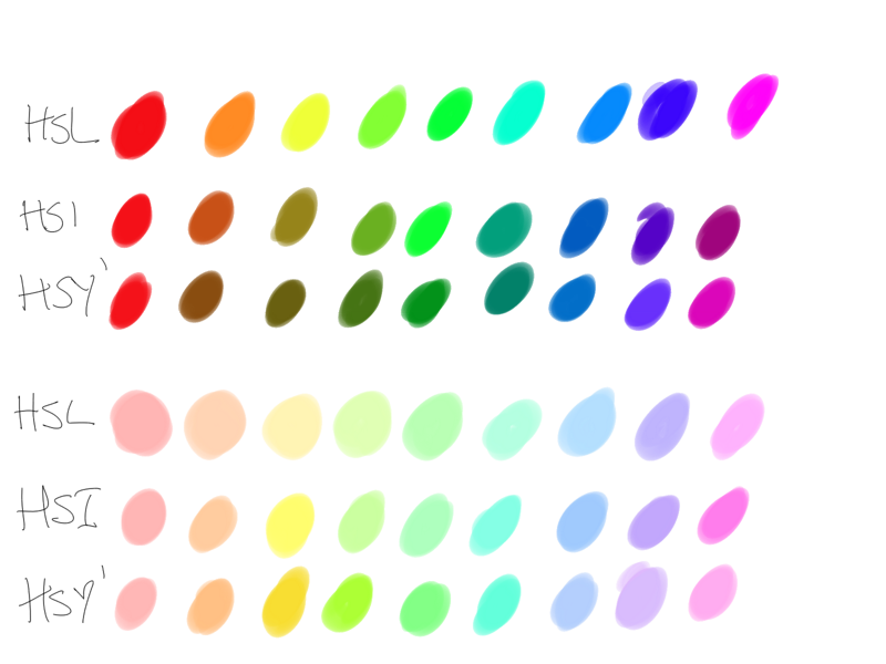 several shades of colour, using the different coordinate systems.